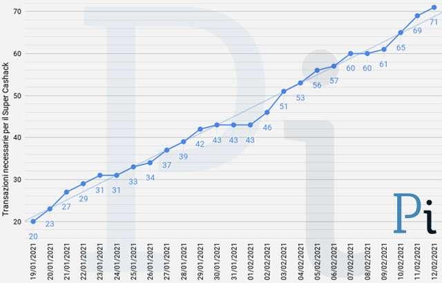 Super Cashback: il numero minimo di transazioni necessarie per ottenere i 1500 euro (aggiornato a venerdì 12 febbraio)