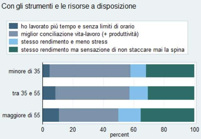 INPS: indagine sui dipendenti in smart working