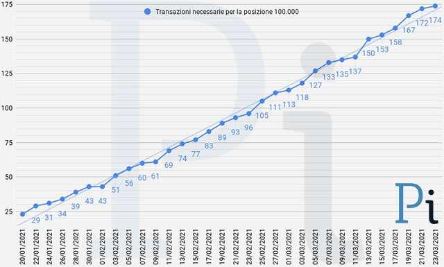 Super Cashback: il numero minimo di transazioni necessarie per ottenere i 1500 euro (aggiornato a martedì 23 marzo)