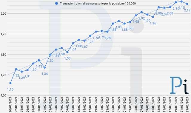Super Cashback: la media giornaliera delle transazioni necessarie per ottenere i 1500 euro (aggiornato a martedì 23 marzo)