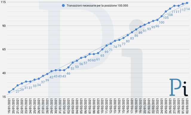 Super Cashback: il numero minimo di transazioni necessarie per ottenere i 1500 euro (aggiornato a martedì 2 marzo)