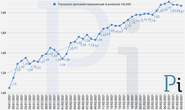 Super Cashback: la media giornaliera delle transazioni necessarie per ottenere i 1500 euro (aggiornato a martedì 2 marzo)