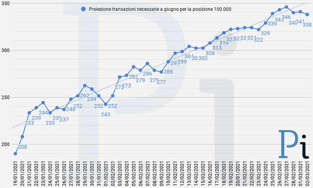 Super Cashback: la proiezione a fine giugno delle transazioni necessarie per ottenere i 1500 euro (aggiornato a martedì 2 marzo)