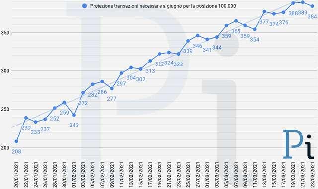 Super Cashback: la proiezione a fine giugno delle transazioni necessarie per ottenere i 1500 euro (aggiornato a martedì 23 marzo)