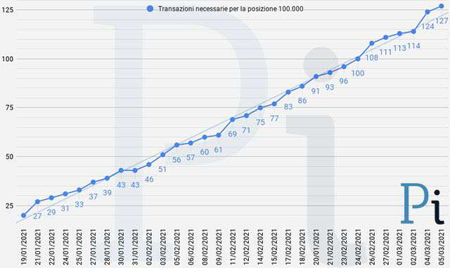 Super Cashback: il numero minimo di transazioni necessarie per ottenere i 1500 euro (aggiornato a venerdì 5 marzo)