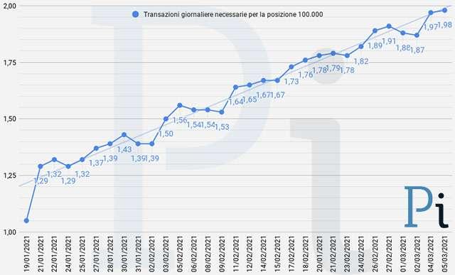 Super Cashback: la media giornaliera delle transazioni necessarie per ottenere i 1500 euro (aggiornato a venerdì 5 marzo)