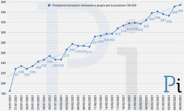 Super Cashback: la proiezione a fine giugno delle transazioni necessarie per ottenere i 1500 euro (aggiornato a venerdì 5 marzo)