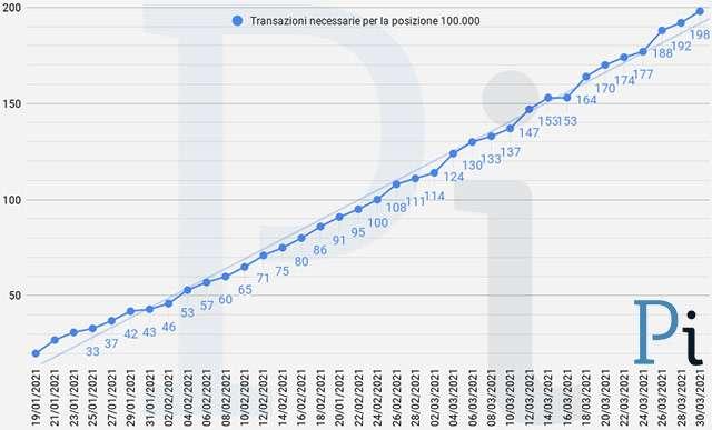 Super Cashback: il numero minimo di transazioni necessarie per ottenere i 1500 euro (aggiornato a martedì 30 marzo)
