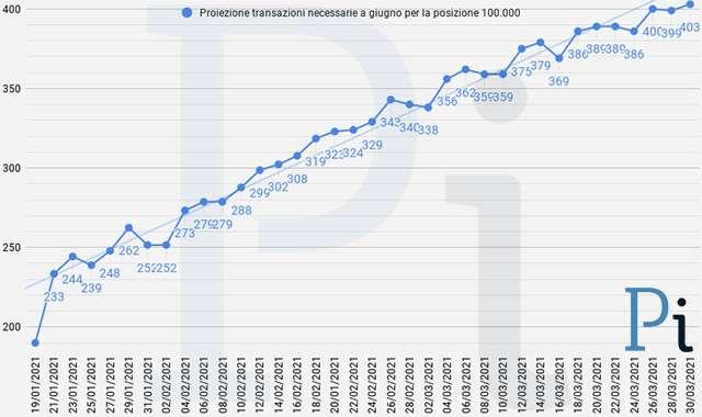 Super Cashback: la proiezione a fine giugno delle transazioni necessarie per ottenere i 1.500 euro (aggiornamento a martedì 30 marzo)