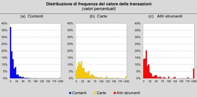 Distribuzione di frequenza del valore delle transazioni