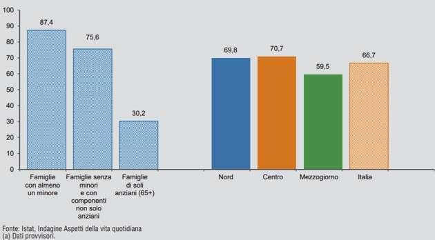 ISTAT - Famiglie che dispongono della connessione a internet e di almeno un computer