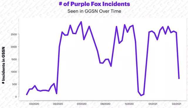 Gli avvistamenti di Purple Fox nel corso del tempo
