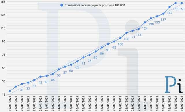 Super Cashback: il numero minimo di transazioni necessarie per ottenere i 1500 euro (aggiornato a martedì 16 marzo)