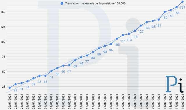 Super Cashback: il numero minimo di transazioni necessarie per ottenere i 1500 euro (aggiornato a venerdì 19 marzo)