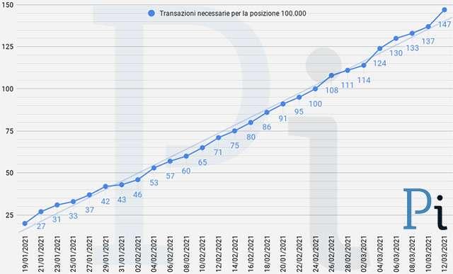 Super Cashback: il numero minimo di transazioni necessarie per ottenere i 1500 euro (aggiornato a venerdì 12 marzo)