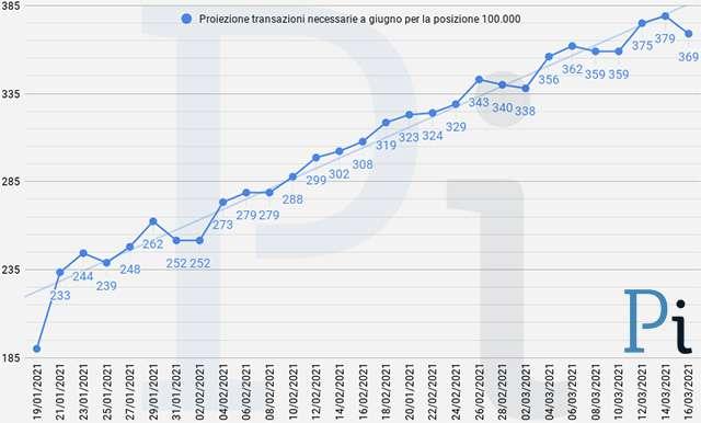 Super Cashback: la media giornaliera delle transazioni necessarie per ottenere i 1500 euro (aggiornato a martedì 16 marzo)