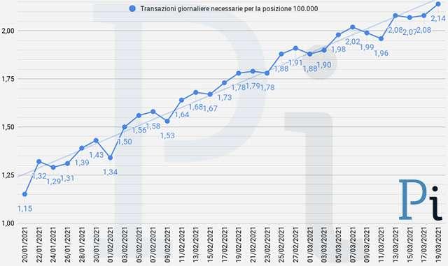 Super Cashback: la media giornaliera delle transazioni necessarie per ottenere i 1500 euro (aggiornato a venerdì 19 marzo)