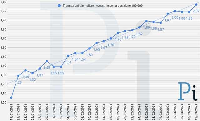 Super Cashback: la media giornaliera delle transazioni necessarie per ottenere i 1500 euro (aggiornato a venerdì 12 marzo)
