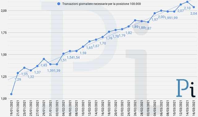 Super Cashback: la proiezione a fine giugno delle transazioni necessarie per ottenere i 1500 euro (aggiornato a martedì 16 marzo)