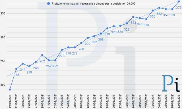 Super Cashback: la proiezione a fine giugno delle transazioni necessarie per ottenere i 1500 euro (aggiornato a venerdì 12 marzo)
