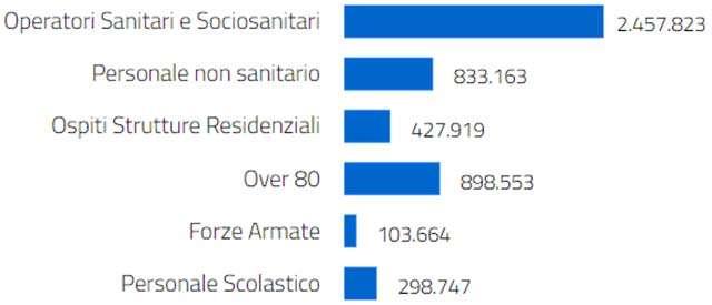 Le vaccinazioni Anti COVID-19 somministrate in Italia
