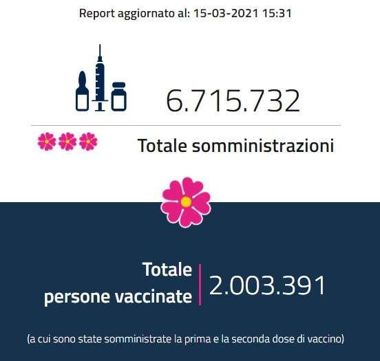 Report vaccini aggiornato al 15 marzo