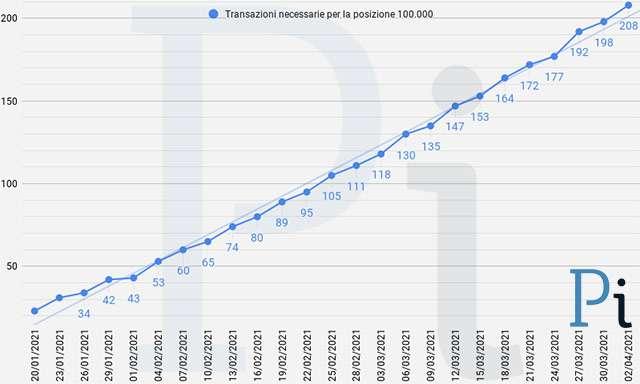 Super Cashback: il numero minimo di transazioni necessarie per ottenere i 1500 euro (aggiornato a venerdì 2 aprile)