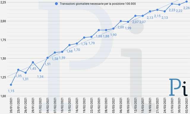Super Cashback: la media giornaliera delle transazioni necessarie per ottenere i 1500 euro (aggiornato a venerdì 2 aprile)