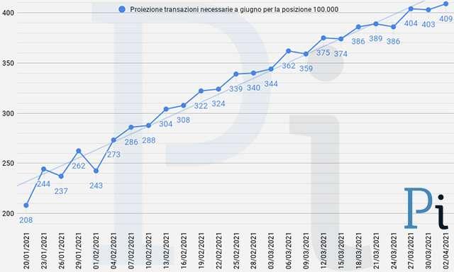 Super Cashback: la proiezione a fine giugno delle transazioni necessarie per ottenere i 1500 euro (aggiornato a venerdì 2 aprile)