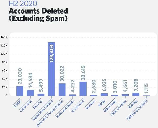 Gli account eliminati da Discord nella seconda metà del 2020