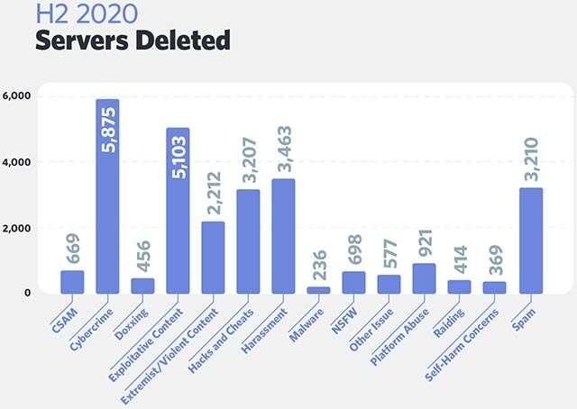 I server eliminati da Discord nella seconda metà del 2020