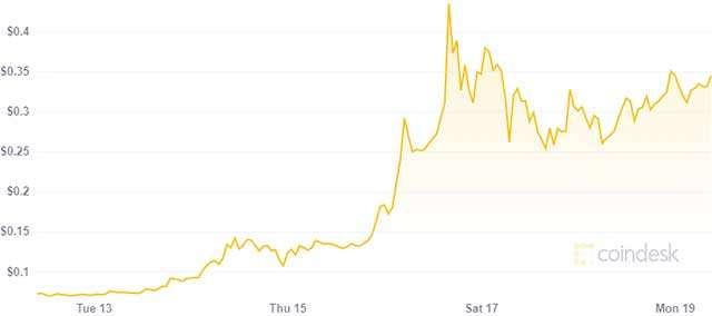 Cosa sta succedendo al prezzo del Bitcoin?