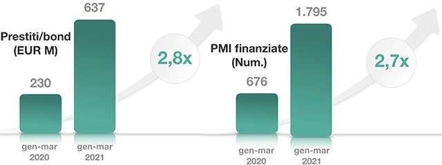 I finanziamenti destinati al Fintech in Italia