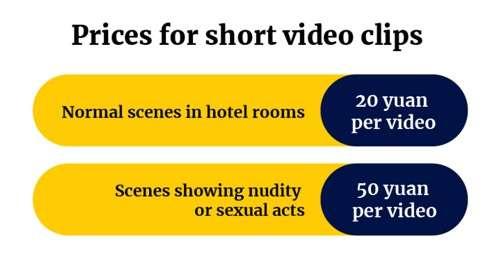Prezzi dei video privati