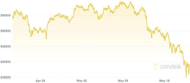 quanto cadono bitcoin definizione del trading di cripto