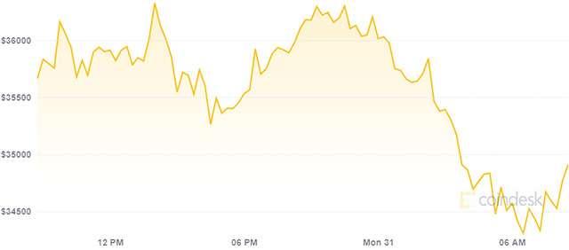 bitcoin prezzo va giù