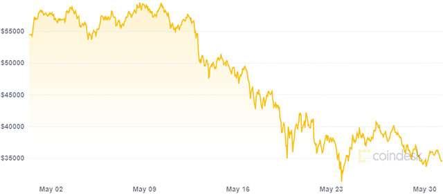 variazione bitcoin)