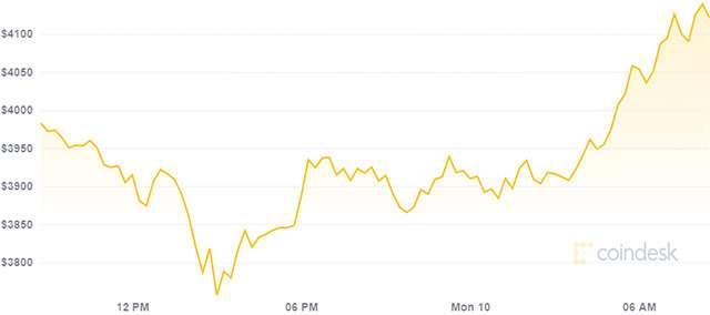 Il valore di Ethereum e la sua variazione nelle ultime 24 ore (10 maggio 2021)