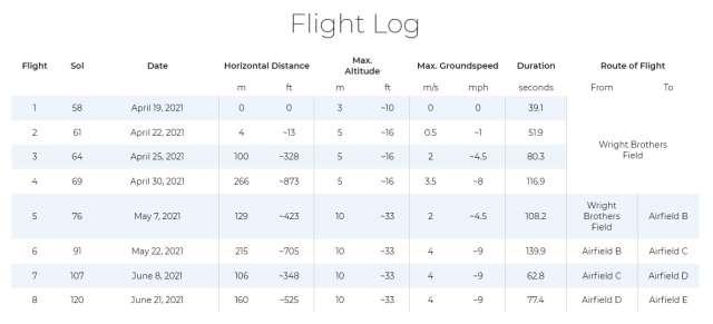Registro de vuelo de ingenio