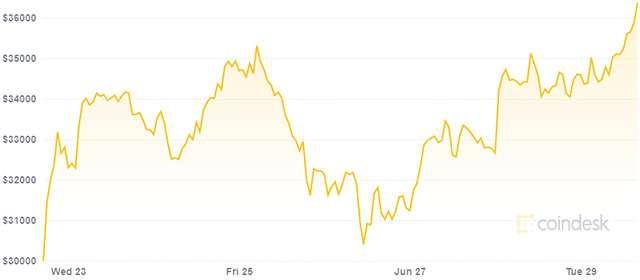 El valor de Bitcoin y su diversidad en la última semana (29/06/2021)