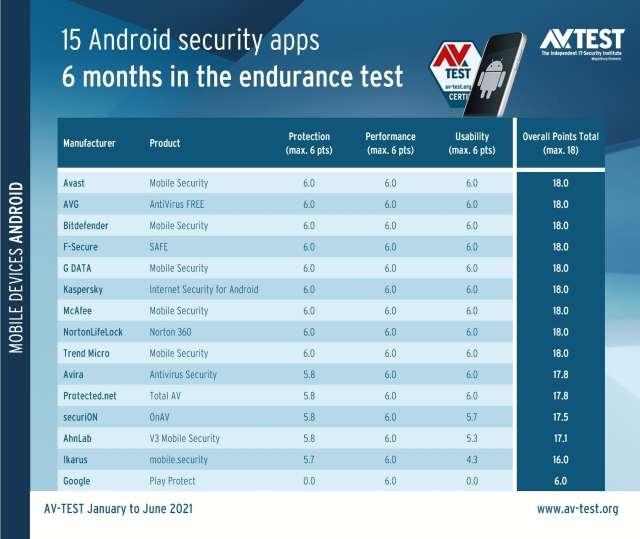 AV-TEST Android