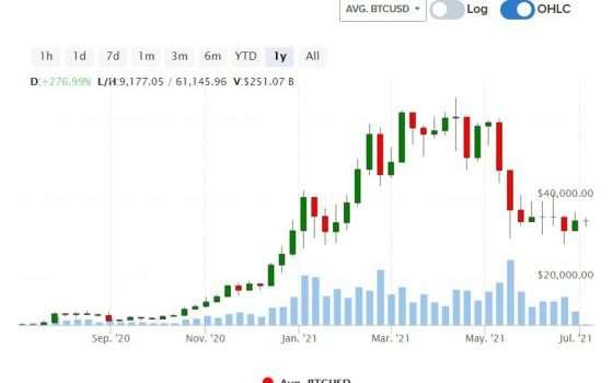 tempo-variante di memoria a lungo termine nel mercato bitcoin youtube guadagnare con visualizzazioni
