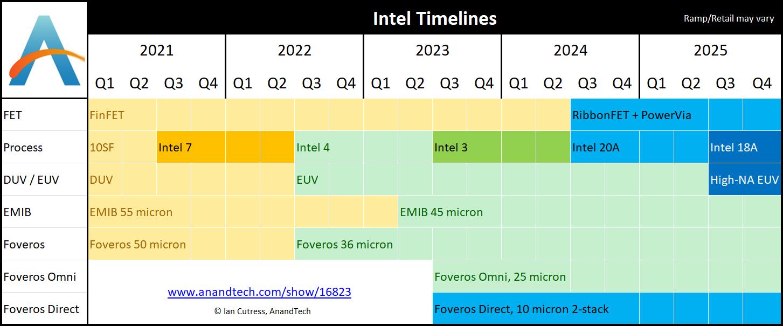 Hoja de ruta de Intel