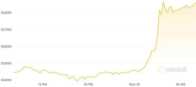 valore di tutti bitcoin