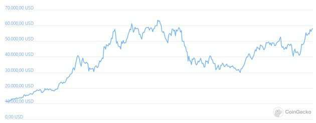 1 year of Bitcoin