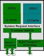 Schema dell'Athlon 64 dual-core