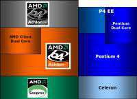 Il posizionamento delle CPU di AMD rispetto a quelle di Intel