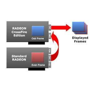 Alternate Frame Rendering
