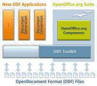 Schema concettuale di ODF Toolkit