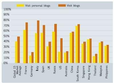 Penetrazione dei blog